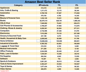 List of the top Best Seller Ranks for each category on Amazon
