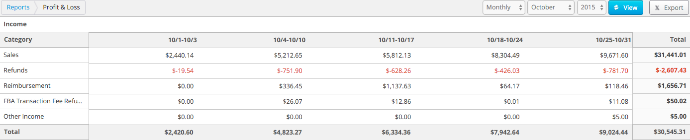 Income Oct 2015