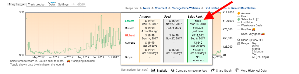 Keepa Best Sellers Rank Graph with Amazon Out Of Stock